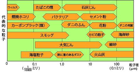 代表的な粒子のサイズ